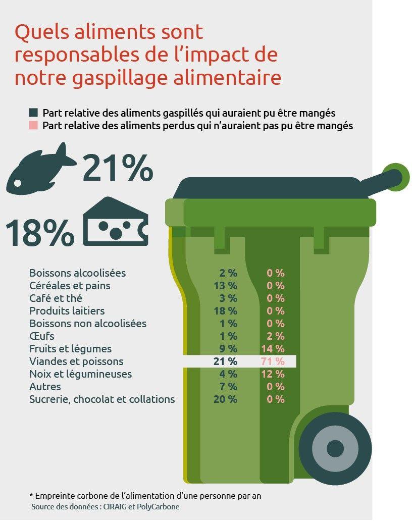 Quels aliments sont responsables de l'impact de notre propre gaspillage alimentaire?