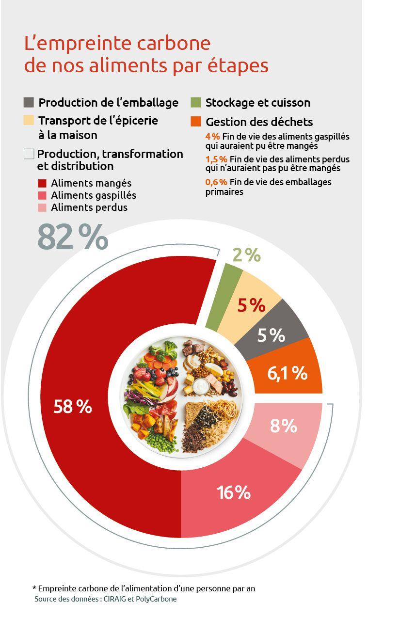 L'empreinte carbone de nos aliments par étapes